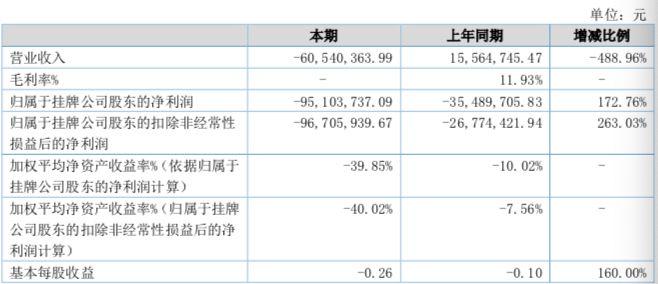 新三板挂牌私募思考投资亏9670万 大批员工离职